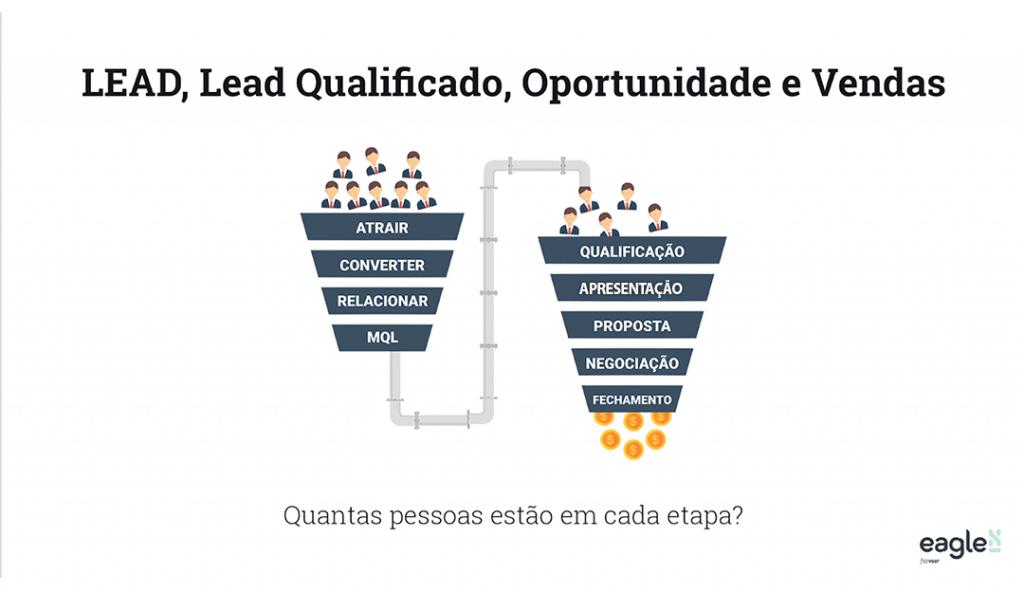 Marketing e Vendas - Entenda o Funil de Marketing e o Funil de Vendas e analise o que é LEAD, LEAD Qualificado, OPORTUNIDADE e VENDAS